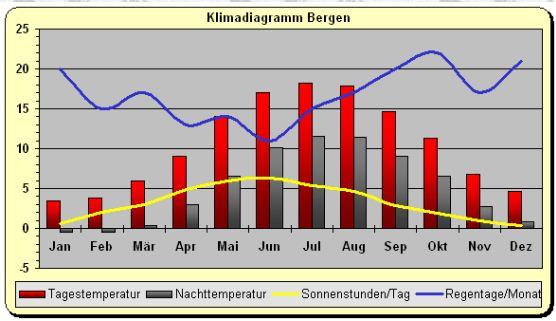 Klima_Bergen_norwegen.jpg