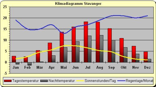Klima_Stavanger_norwegen.jpg