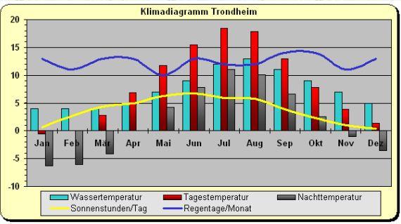 Klima_trondheim_norwegen.jpg
